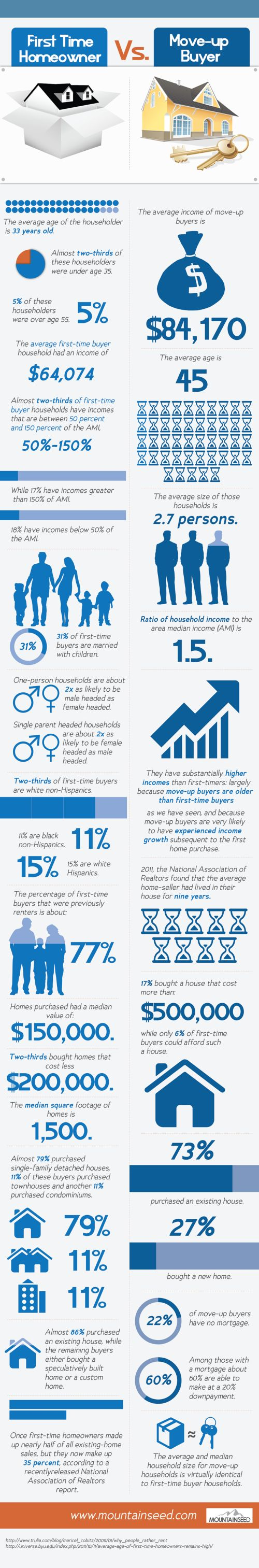 move up buyer infographic